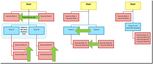 CRM 2011 2013 or 2015 Multiple Security Roles on User and Teams diagram