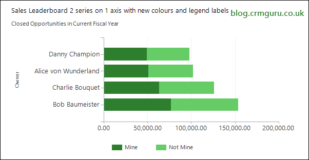 Sales ranked by owner - two series stacked bar chart single Y axis new colours